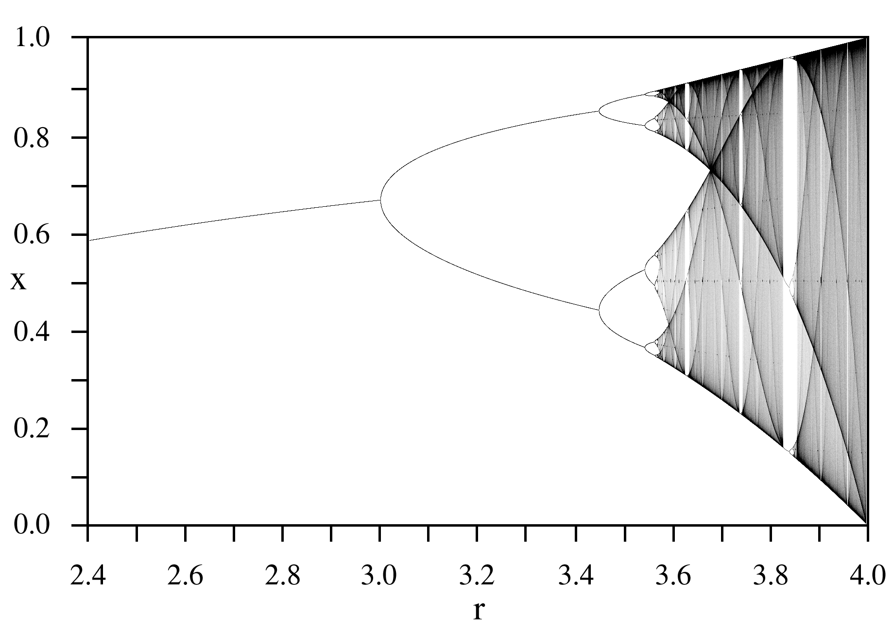 Geogebra applet for families of discrete dynamical systems david you ccuart Image collections
